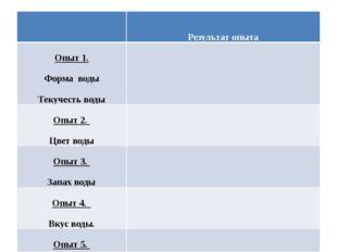 Результатопыта Опыт1. Формаводы Текучестьводы Опыт2. Цветводы Опыт3. Запахво
