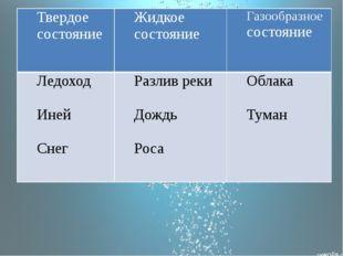Твердое состояние Жидкое состояние Газообразноесостояние Ледоход Иней Снег Р