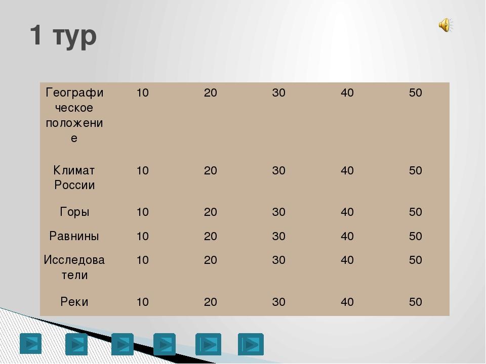 Климат: 10 – В каких климатических поясах расположена Россия? (арктический, с...