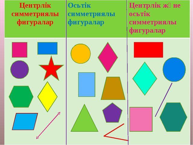Центрлік симметриялы фигураларОсьтік симметриялы фигураларЦентрлік және ось...