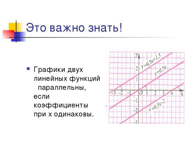 Это важно знать! Графики двух линейных функций параллельны, если коэффициенты...