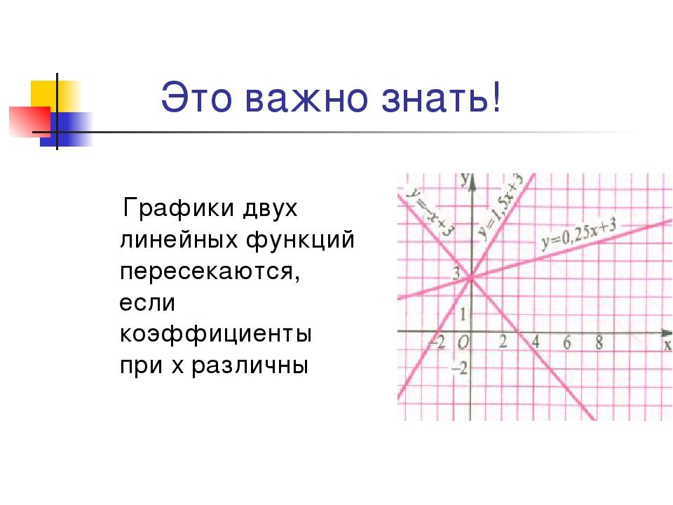 Это важно знать! Графики двух линейных функций пересекаются, если коэффициен...