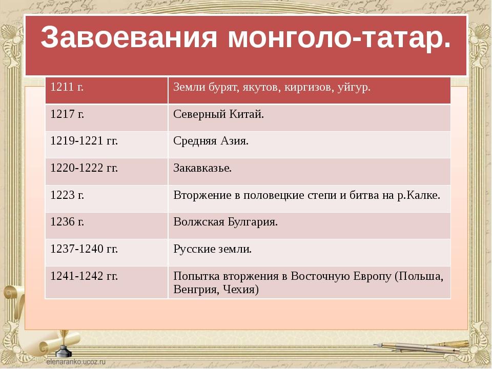 Завоевания монголо-татар. 1211 г. Земли бурят, якутов, киргизов, уйгур. 1217...