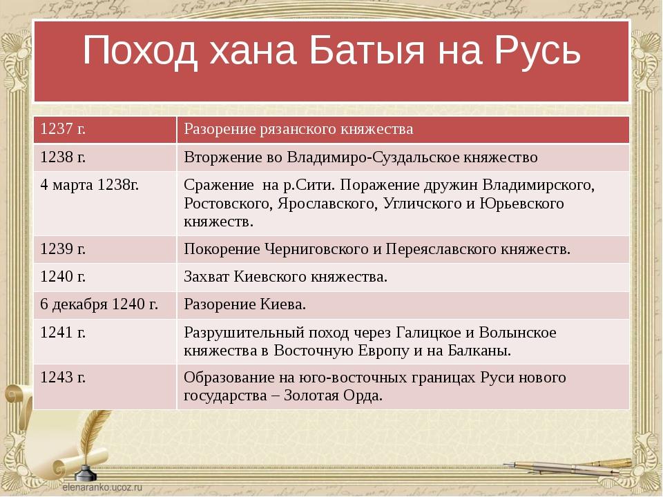 Поход хана Батыя на Русь 1237 г. Разорение рязанскогокняжества 1238 г. Вторже...