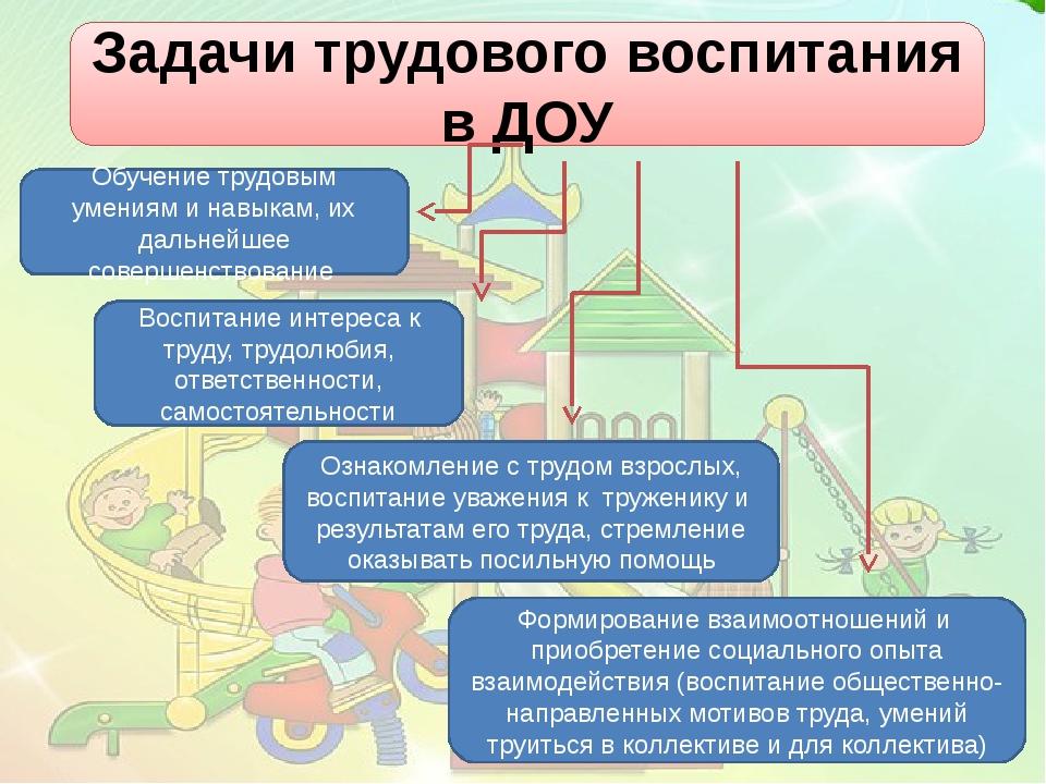 Задачи трудового воспитания в ДОУ Ознакомление с трудом взрослых, воспитание...