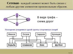 Сетевая - каждый элемент может быть связан с любым другим элементом произволь