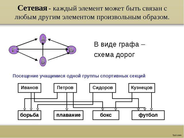 Сетевая - каждый элемент может быть связан с любым другим элементом произволь...