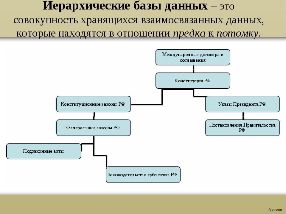 Иерархические базы данных – это совокупность хранящихся взаимосвязанных данны...