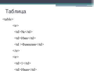 Таблица   № Имя Фамилия   1 Иван Иванов   2 Петр Петров   3 Александр Алексан