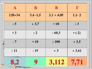 AБВГ 128+34 3,4 -1,5 3,1 + 4,05 1,1- 2 : 5 + 3,7 • 10 : 3 • 3 : 2