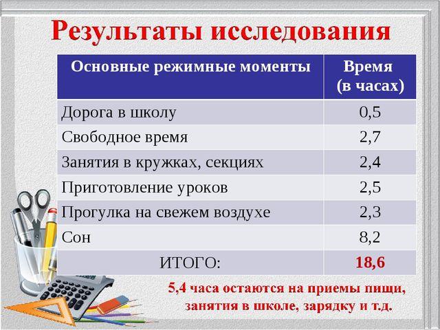 Основные режимные моментыВремя (в часах) Дорога в школу0,5 Свободное время...