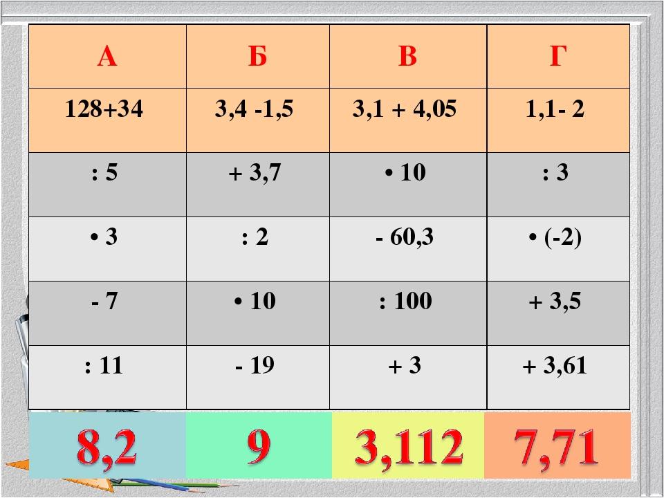 AБВГ 128+34 3,4 -1,5 3,1 + 4,05 1,1- 2 : 5 + 3,7 • 10 : 3 • 3 : 2...