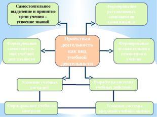 Формирование регулятивных компонентов самосознания Формирование самостоятель