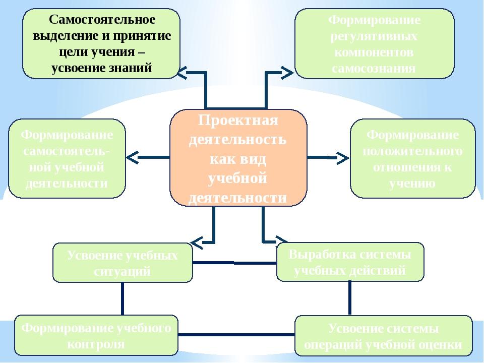 Формирование регулятивных компонентов самосознания Формирование самостоятель...