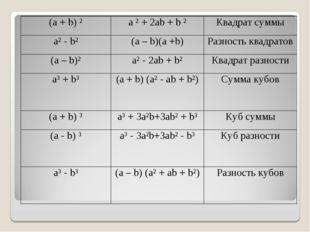 (а + b) ²a ² + 2ab + b ²Квадрат суммы a² - b²(a – b)(a +b)Разность квадра