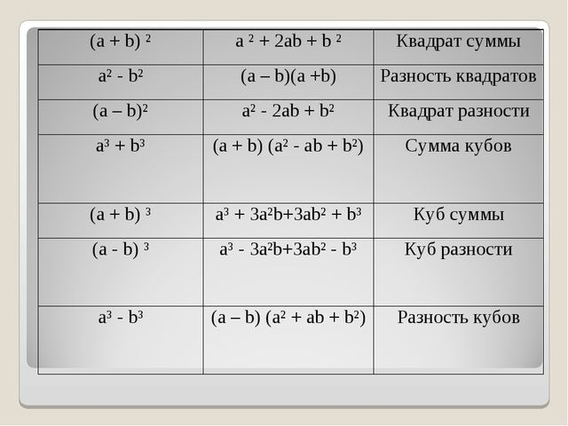 (а + b) ²a ² + 2ab + b ²Квадрат суммы a² - b²(a – b)(a +b)Разность квадра...