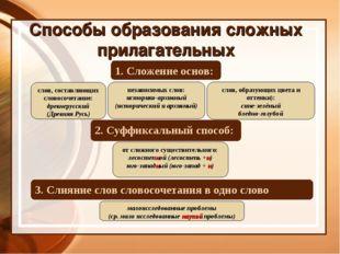 Способы образования сложных прилагательных 1. Сложение основ: 2. Суффиксальны