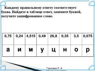 Горячева Р. А. МБОУ СОШ №37 г. Краснодар Каждому правильному ответу соответст