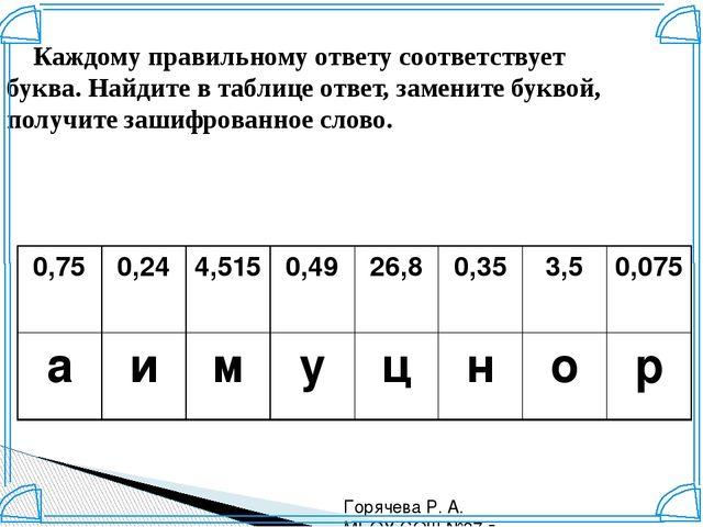 Горячева Р. А. МБОУ СОШ №37 г. Краснодар Каждому правильному ответу соответст...
