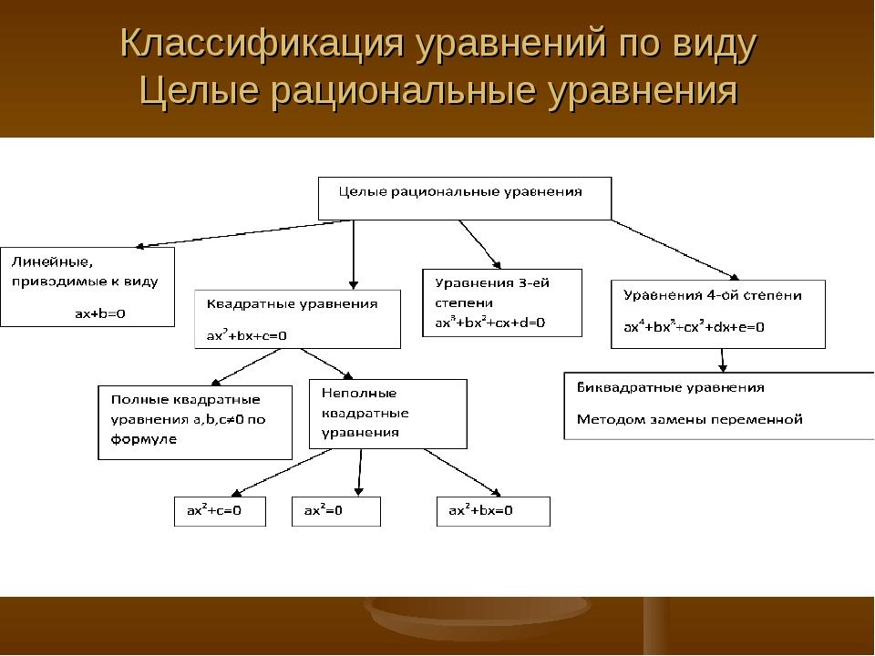 Классификация уравнений по виду Целые рациональные уравнения