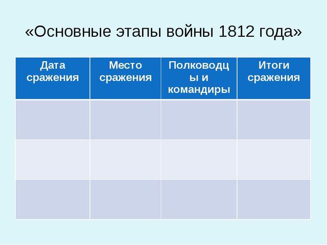 «Основные этапы войны 1812 года» Дата сраженияМесто сраженияПолководцы и ко...