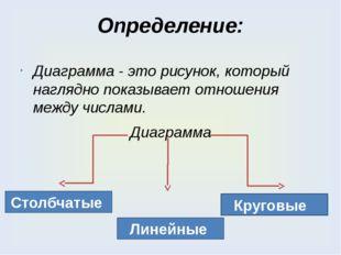 Определение: Диаграмма - это рисунок, который наглядно показывает отношения м