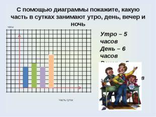 С помощью диаграммы покажите, какую часть в сутках занимают утро, день, вечер