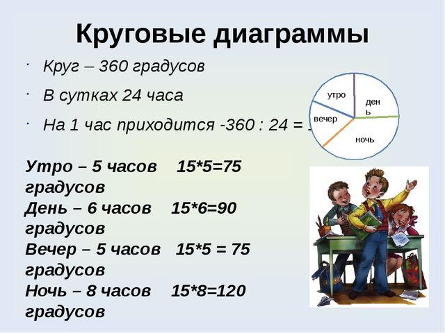 Круговые диаграммы Круг – 360 градусов В сутках 24 часа На 1 час приходится -...