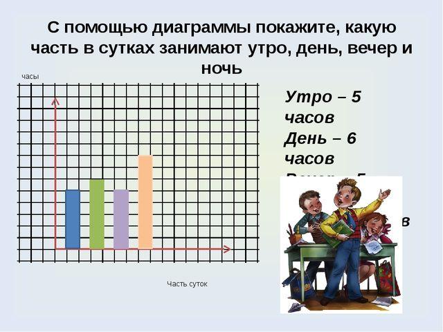 С помощью диаграммы покажите, какую часть в сутках занимают утро, день, вечер...
