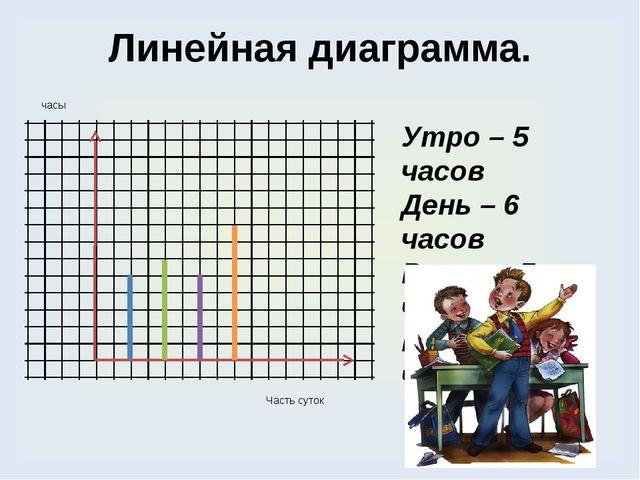 Линейная диаграмма. Утро – 5 часов День – 6 часов Вечер – 5 часов Ночь – 8 ча...