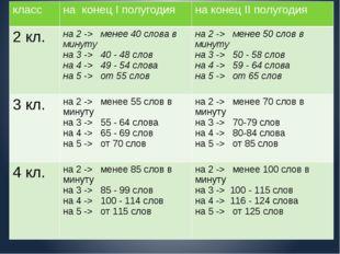 класс на конецIполугодия на конецIIполугодия 2кл. на2 ->менее40слова в