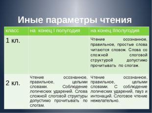 Иные параметры чтения 1-4 класс класс на конецIполугодия на конецIIполугодия