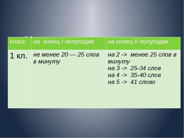 Нормы скорости чтения 1-4 класс класс на конецIполугодия на конецIIполугодия...