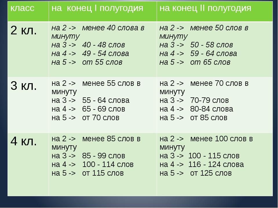 класс на конецIполугодия на конецIIполугодия 2кл. на2 ->менее40слова в...