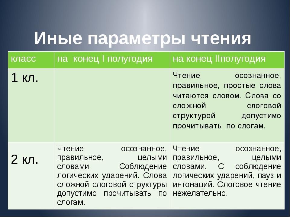 Иные параметры чтения 1-4 класс класс на конецIполугодия на конецIIполугодия...