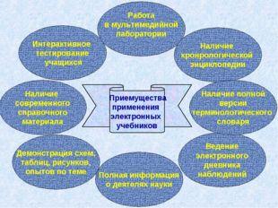 Приемущества применения электронных учебников Интерактивное тестирование уча