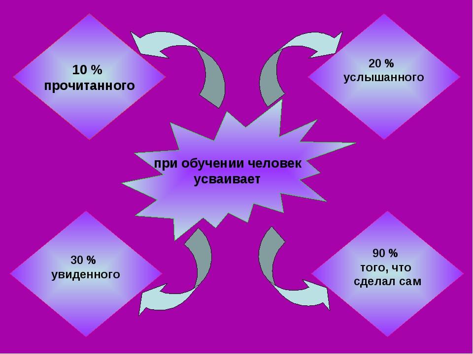 10 % прочитанного 90 % того, что сделал сам 30 % увиденного 20 % услышанного...