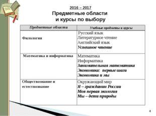 2016 – 2017 Предметные области и курсы по выбору Предметные области Учебные