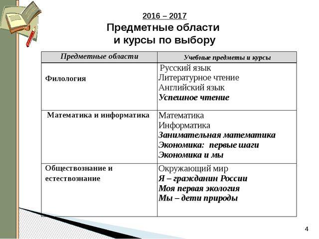 2016 – 2017 Предметные области и курсы по выбору Предметные области Учебные...