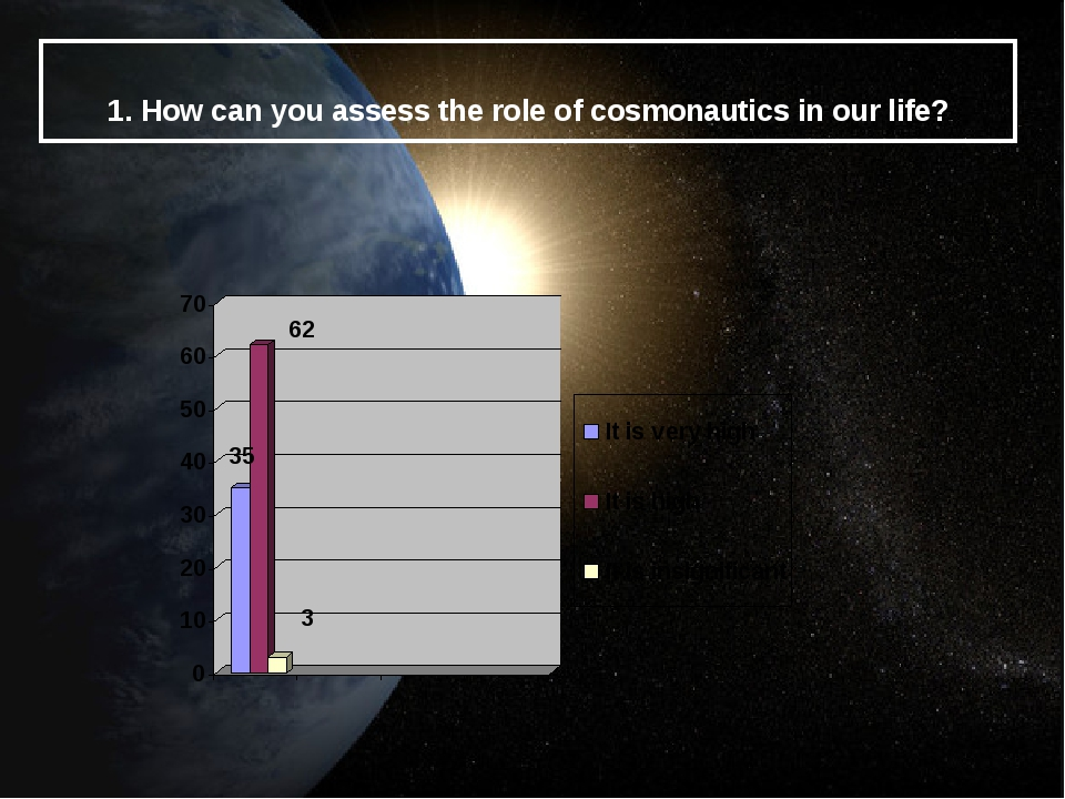 1. How can you assess the role of cosmonautics in our life?