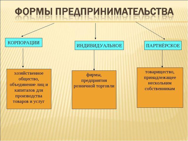 КОРПОРАЦИИ ИНДИВИДУАЛЬНОЕ ПАРТНЁРСКОЕ хозяйственное общество, объединение лиц...