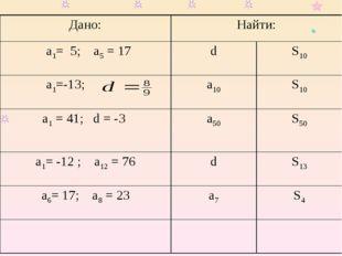 Дано:Найти: а1= 5; a5 = 17dS10 a1=-13;a10S10 a1 = 41; d = -3 a50 S50