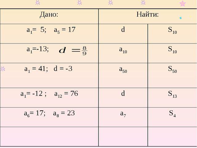 Дано:Найти: а1= 5; a5 = 17dS10 a1=-13;a10S10 a1 = 41; d = -3 a50 S50...