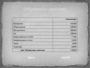 Оборотные средства Итого 3422100 Стоимость Материалы 543500 Оборудование 8400
