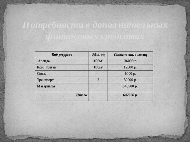 Потребности в дополнительных финансовых средствах Вид ресурсов Единиц Стоимос...