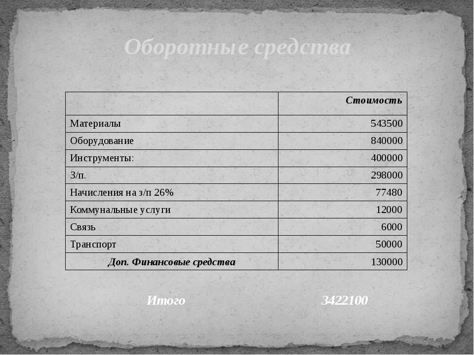 Оборотные средства Итого 3422100 Стоимость Материалы 543500 Оборудование 8400...
