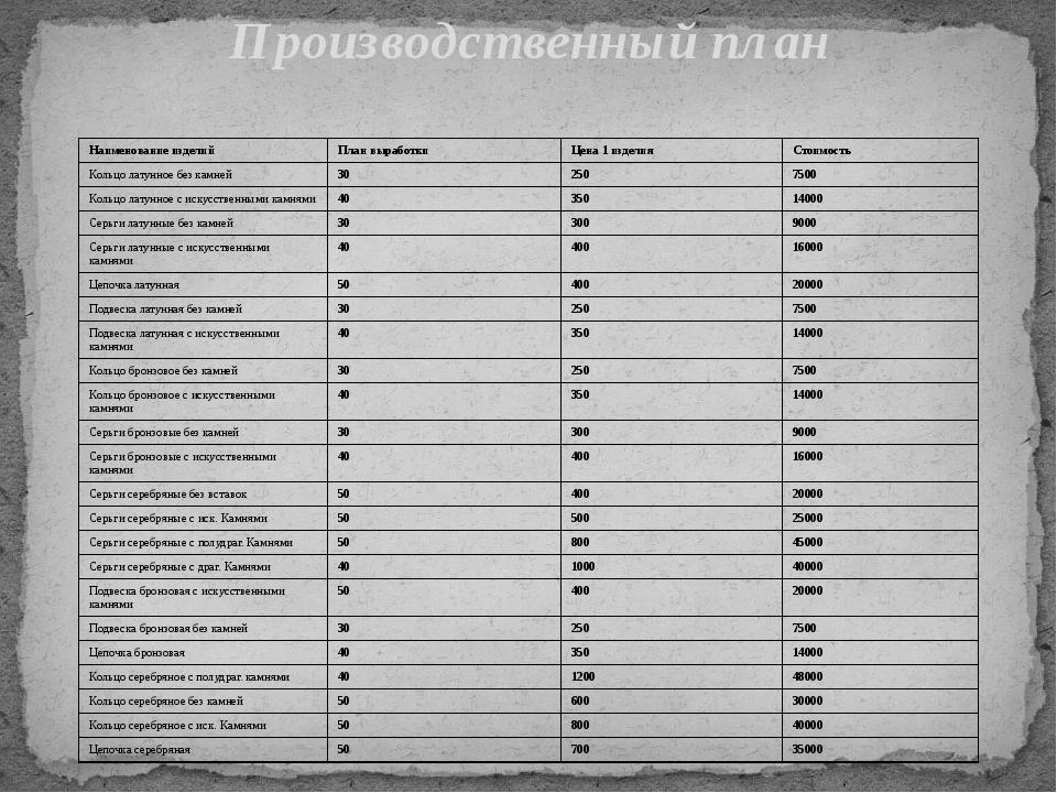 Производственный план Наименованиеизделий План выработки Цена 1 изделия Стоим...