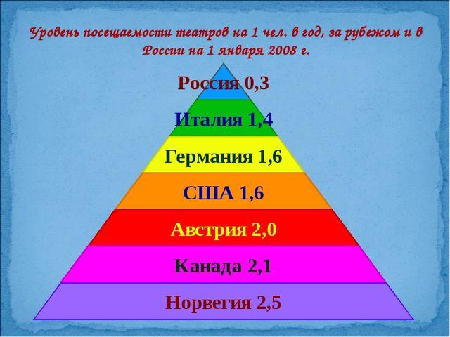 Уровень посещаемости театров на 1 чел. в год, за рубежом и в России на 1 янва...