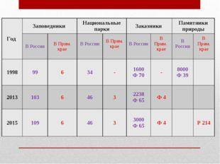 Год Заповедники Национальные паркиЗаказники Памятники природы В РоссииВ