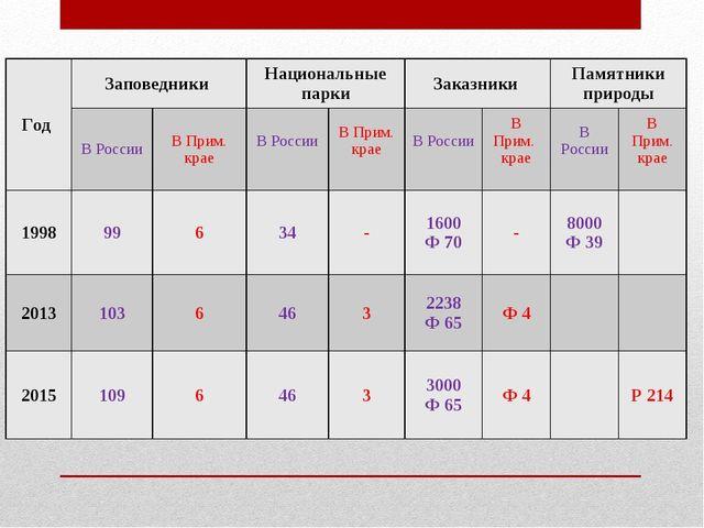 Год Заповедники Национальные паркиЗаказники Памятники природы В РоссииВ...